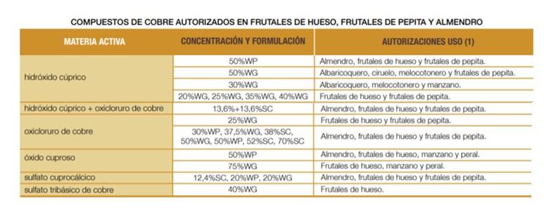 compuestos cobre autorizados